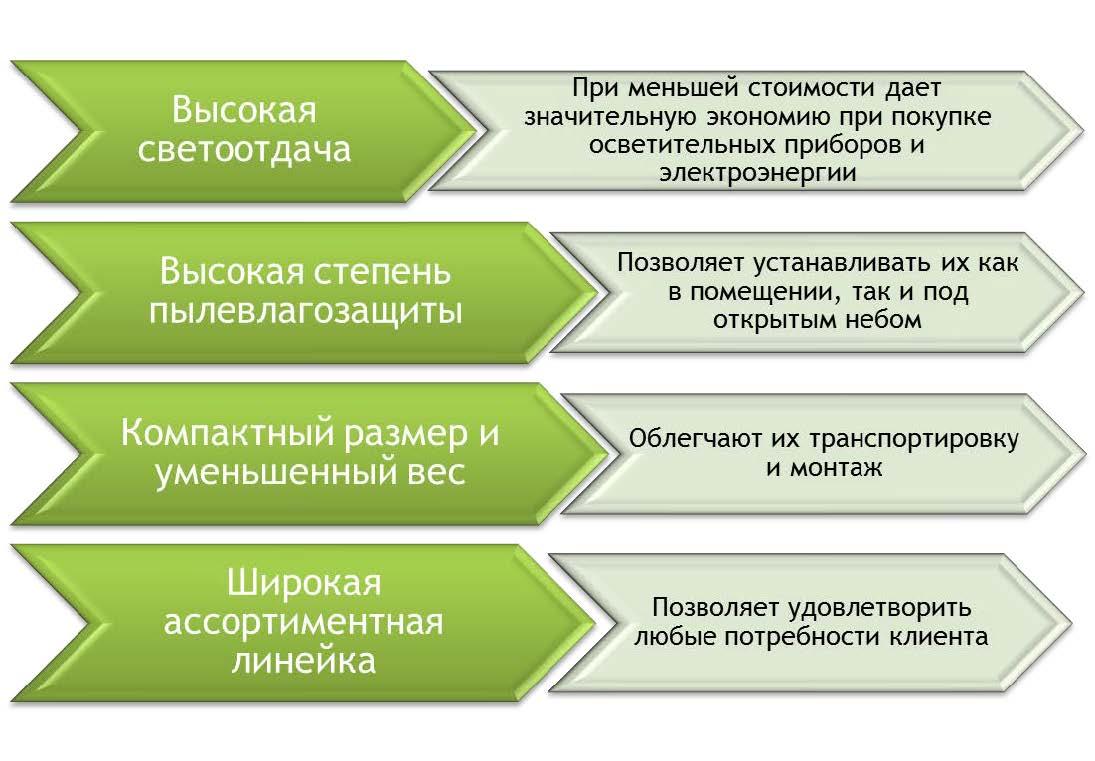 Люминесцентные лампы G23 в Минске - сравнить цены